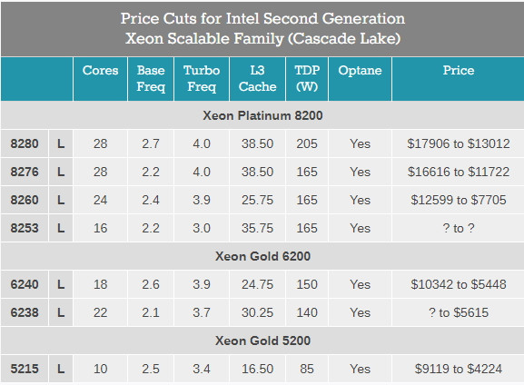 Intel радикально снизил цены на сверхдорогие Xeon и избавился от дешёвых