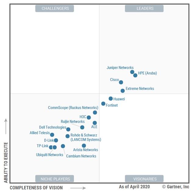 Gartner обновил рейтинг поставщиков оборудования LAN