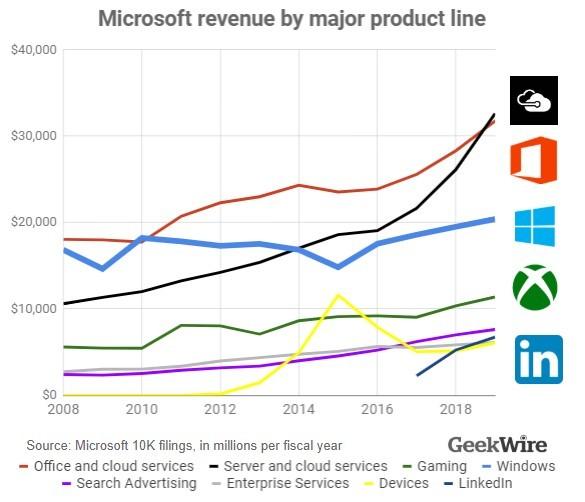 Microsoft больше не считает Windows