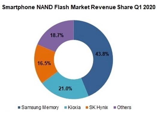 Поставки смартфонов падают, а рынок памяти для них растет