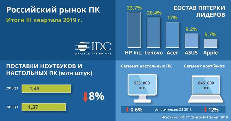IDC: в третьем квартале продажи ПК в России сократились на 8%