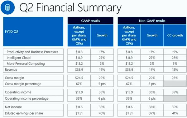 Квартальная выручка Microsoft достигла $36,9 млрд на успехах Azure и Windows