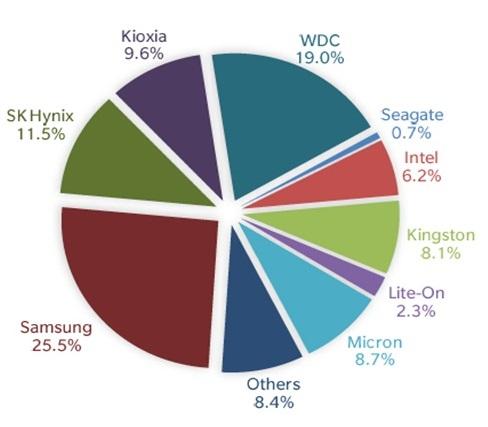 Мировые поставки SSD снижаются