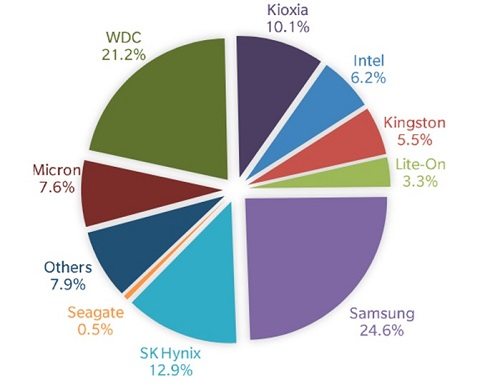 Мировые поставки SSD: стабильность в штуках, рост в эксабайтах