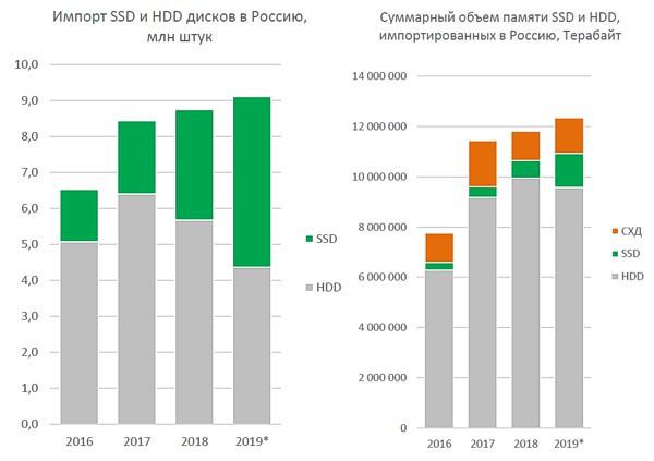 Продажи SSD в России растут быстрее, но смерть HDD пока откладывается