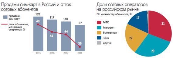 Продажи сим-карт в России за 2018 - самые низкие за последние 10 лет