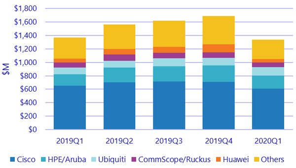 IDC: продажи оборудования корпоративных сетей WLAN в первом квартале снизились ненамного