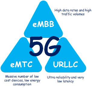 ABI Research: технология eMBB к 2024 г. обеспечит объем рынка мобильных устройств свыше 1 млрд шт.