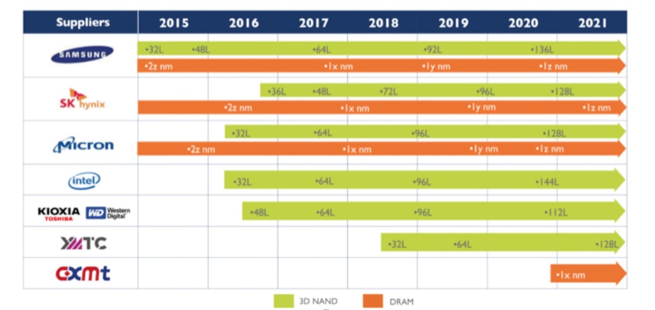 Сегмент памяти 3D NAND: уверенный рост до 2025 г.