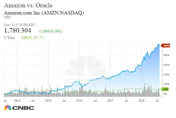 Amazon намерена отказаться от ПО Oracle к середине 2019 г., максимум — к началу 2020 г.