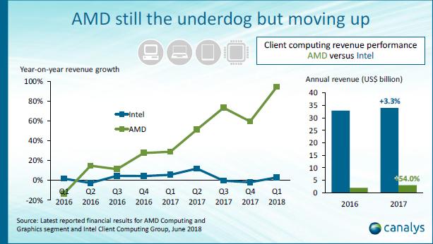 Canalys: к2019 году AMD обойдёт Intel по производительности чипов