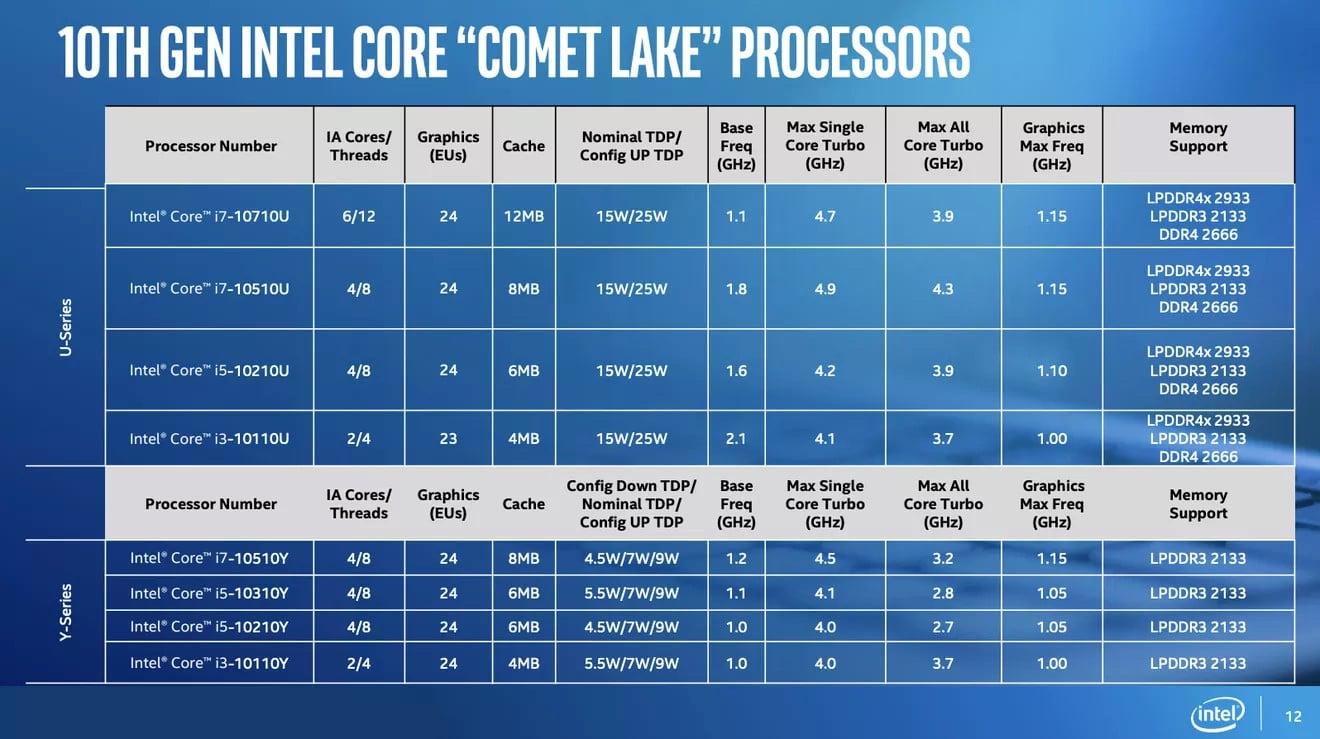Intel выпустила 8 новых процессоров для дешевых устройств