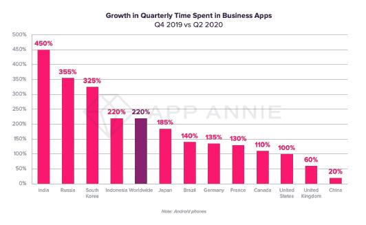 Пользователи запервые шесть месяцев 2020 года потратили вприложениях $50 млрд