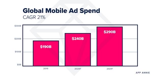 App Annie: расходы намобильную рекламу в 2021 году достигнут $290 млрд