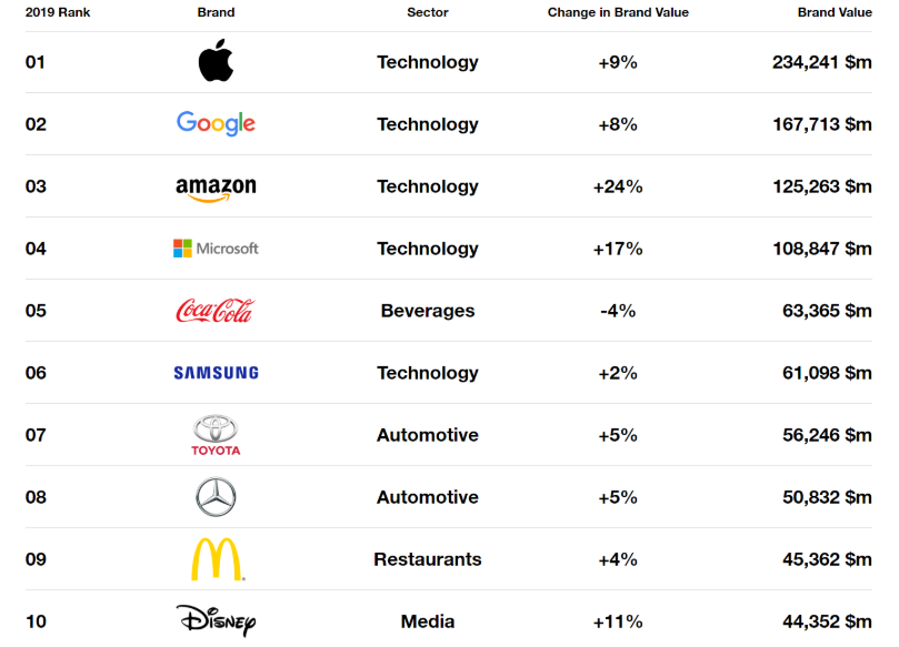 Apple иGoogle удерживают статус самых дорогих брендов. Рейтинг отInterbrand