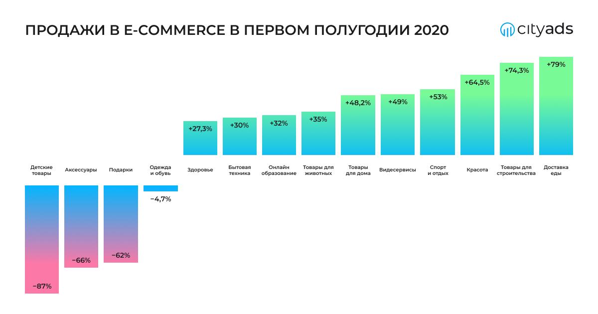 Мир e-commerce вРоссии: как изменился рынок в2020 году ичто его ждет