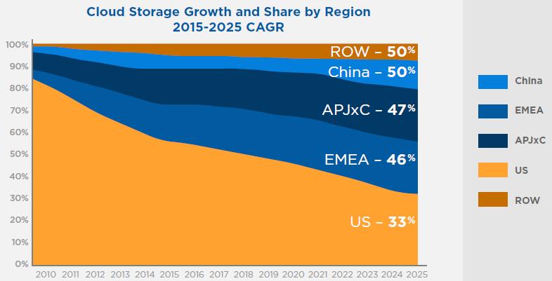 Совместное исследование IDC и Seagate: к 2025 США утратят лидерство на рынке публичных облаков