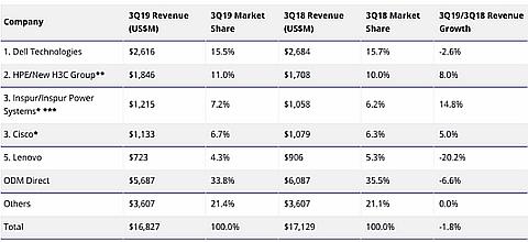 Рынок облачной ИТ-инфраструктуры в III кв. 2019 г. опять сократился