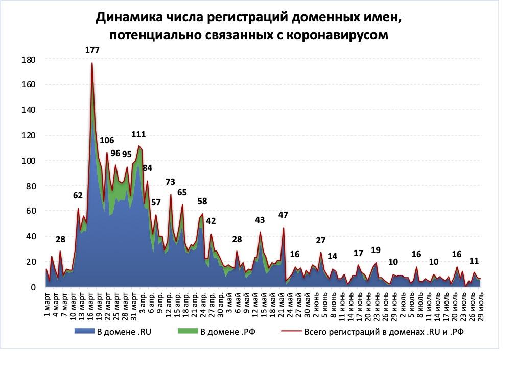 Регистрация «коронавирусных» доменов сходит на нет