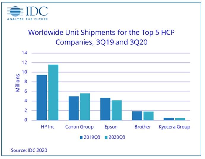 Глобальный рынок устройств хардкопи вырос впервые с 2018 года