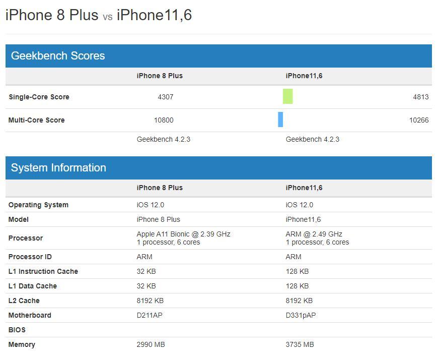 Новый iPhone Xs уступает прошлогоднемуiPhone 8 Plus по ряду параметров