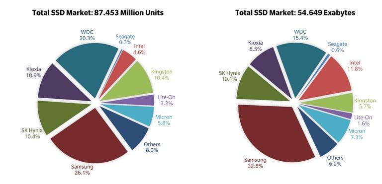 Поставки SSD за 2020 г. выросли на 21%