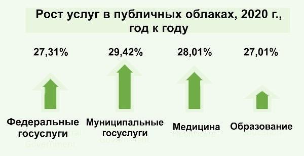 Рост расходов на публичные облака в России по итогам 2020 г. составит 15,9% по сравнению с 2019