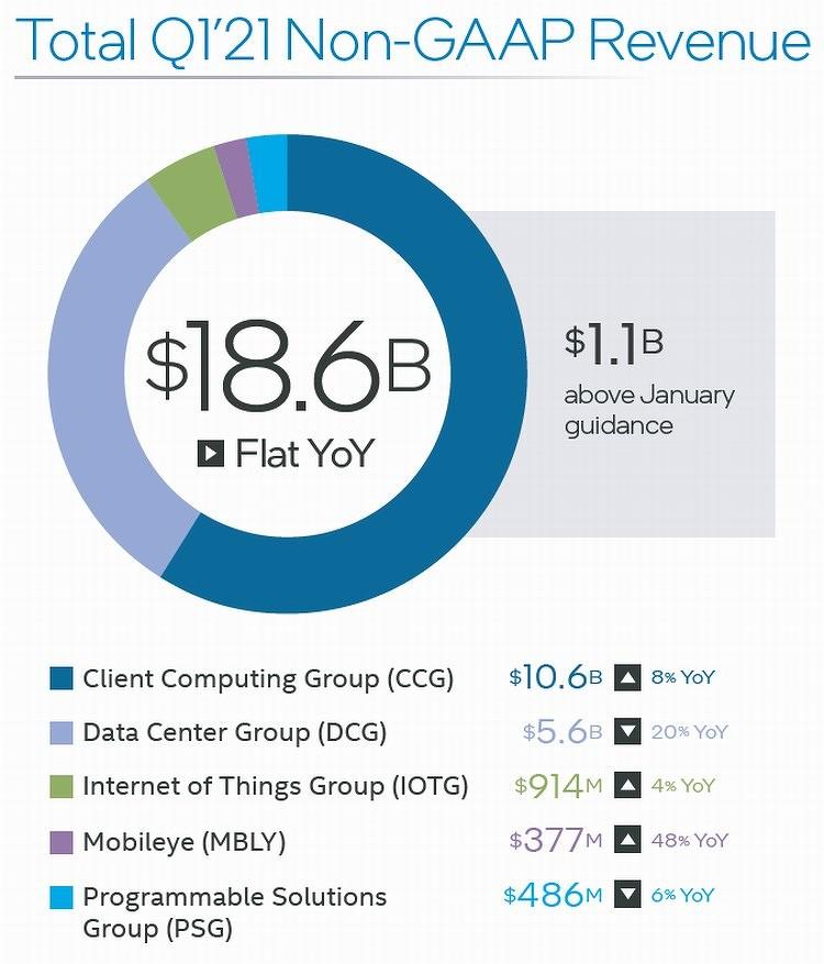 Чистая прибыль Intel рухнула на 41%