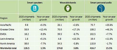 Рынок носимых IoT- гаджетов в 2020 г. продолжит рост