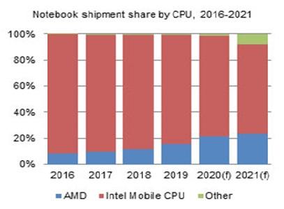 Доля ноутбуков на ЦП Intel продолжит сокращаться