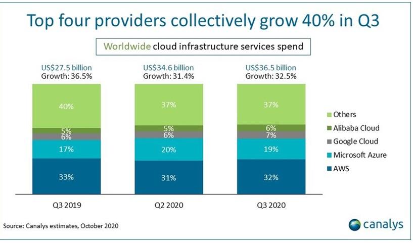 Рынок глобальной облачной инфраструктуры вырос в Q3'2020 на треть