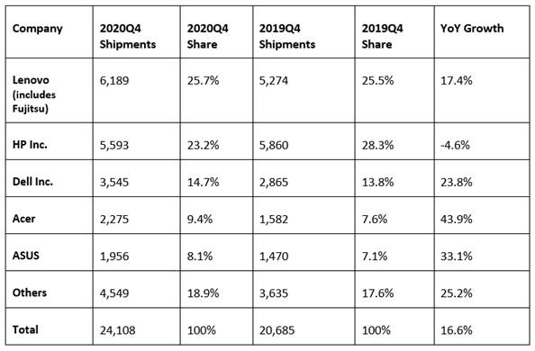 Рынок ПК в регионе EMEA демонстрирует двузначный рост третий квартал подряд