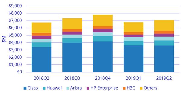 IDC: во втором квартале на рынке коммутаторов и маршрутизаторов наблюдается небольшой рост