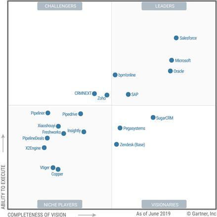 Gartner опубликовал рейтинг решений для управления продажами