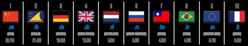 Два национальных домена обеспечили 2/3 роста мирового доменного рынка
