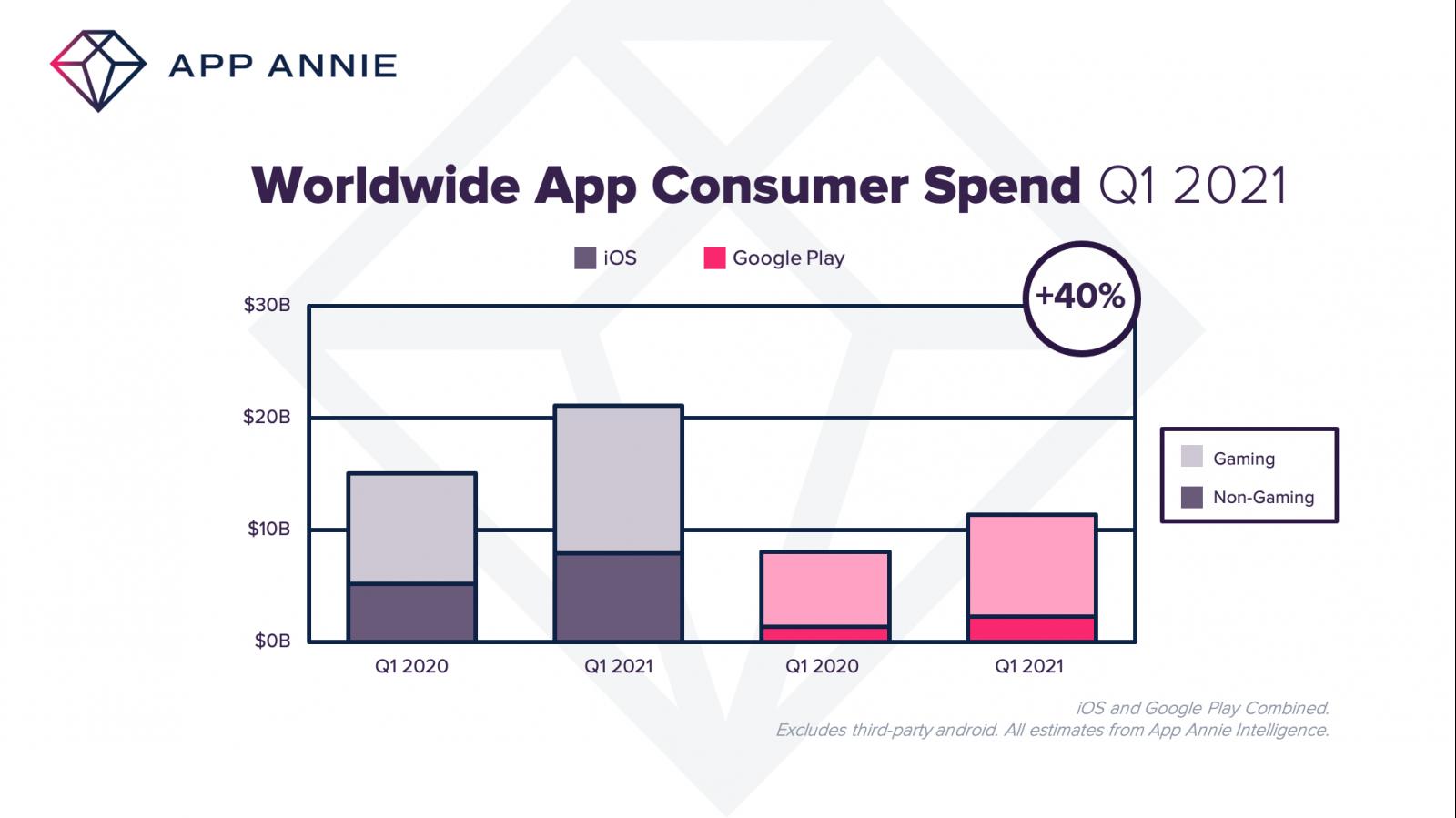 Запервый квартал 2021 года пользователи потратили вмобильных приложениях на40% больше, чем в прошлом году