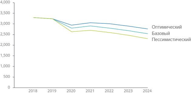IDC: по итогам 2020 года интенсивность использования принтеров резко снизится