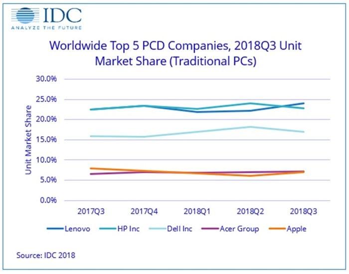 IDC: мировые продажи MacBook и iMac рухнули
