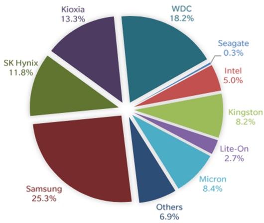 Глобальные поставки SSD в первом квартале 2021 взлетели на 14%