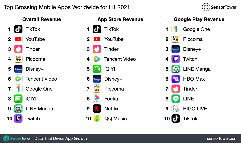 Пользователи потратили вмобильных приложениях $64,9 млрд впервой половине 2021 года