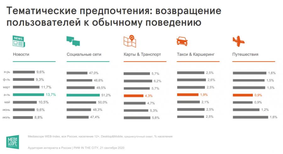 Mediascope: россияне вернулись кдокарантинным предпочтениям врунете