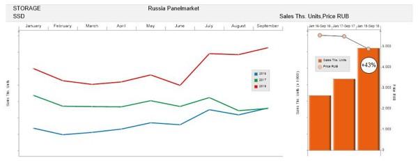 Российский рынок твердотельных накопителей вырос на 43% за 9 месяцев и продолжит расти