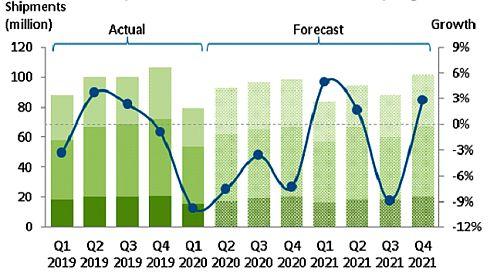 Мировые поставки ПК вернутся к росту лишь в 2022 г.
