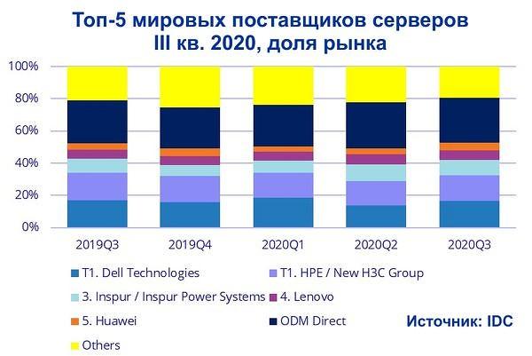 Недорогие массовые системы обеспечили рынку серверов небольшой рост в третьем квартале