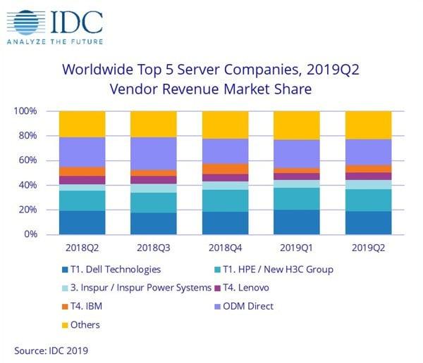 На рынке серверов первый обвал после 3 лет роста