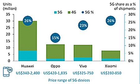 Доля 5G-смартфонов в Китае резко возрастает