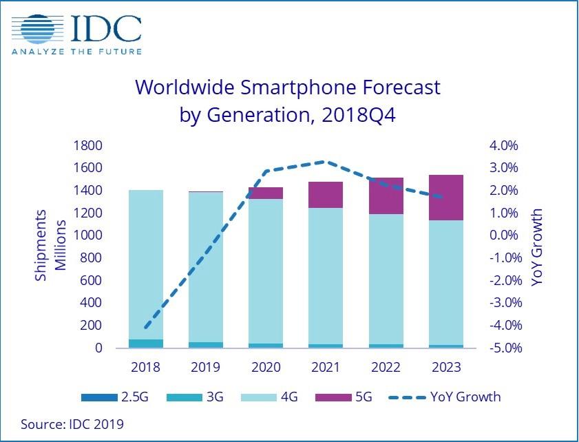 IDC: 2019 станет третьим подряд годом краха на рынке смартфонов