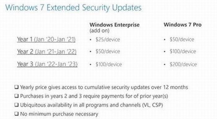 Microsoft продолжит поддерживать Windows 7 за дополнительную плату