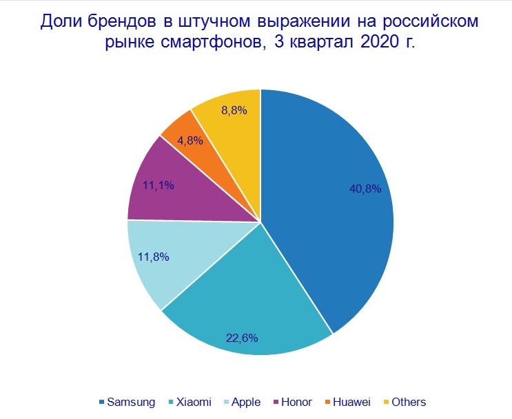 Рынок смартфонов в 3-м квартале вырос на 10%