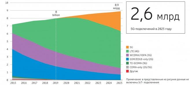 Ericsson: свыше 2,6 млрд 5G-подключений будет к концу 2025 года